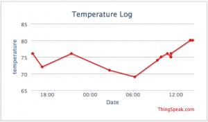ThingSpeak Graph