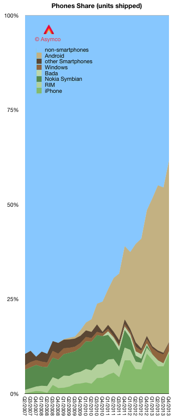 Asymco Android Adoption Graph