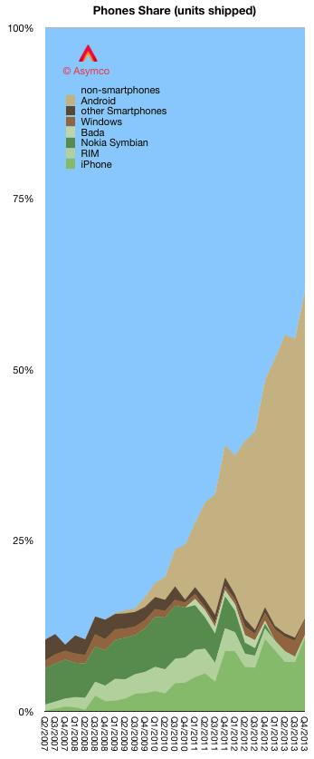 Asymco Android Adoption Graph