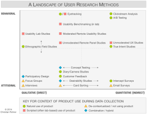 Nielsen User Research Methods Chart
