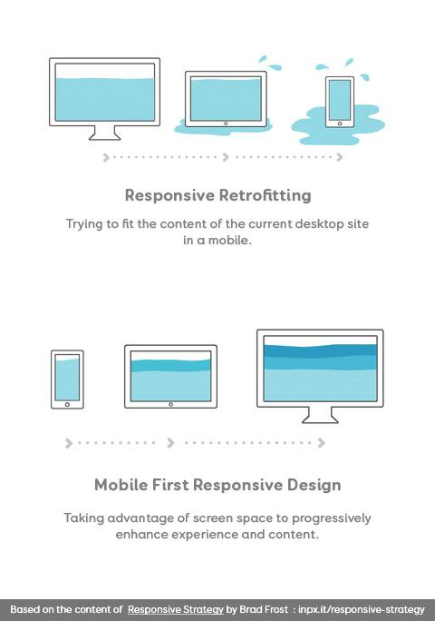 Responsive Retrofitting