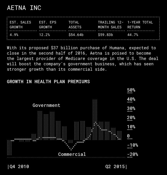 Screenshot of Bloomberg ASCII