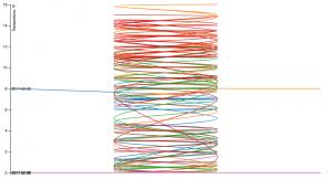 A Bad Line Chart