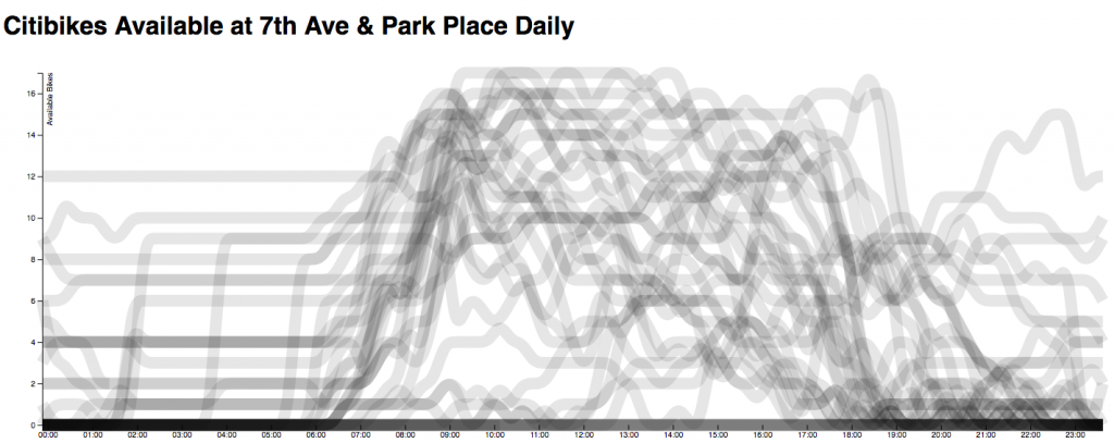 Citibike Station Data (Park Pl & 7th Ave, Brooklyn)