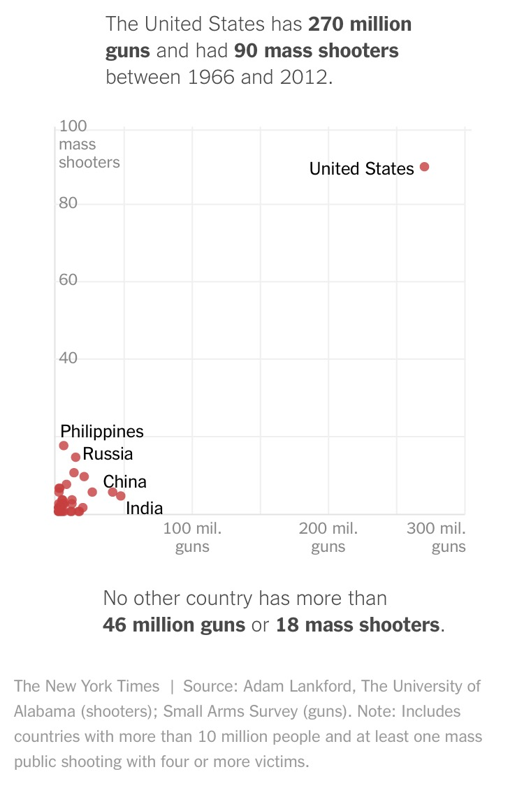NYT graphic